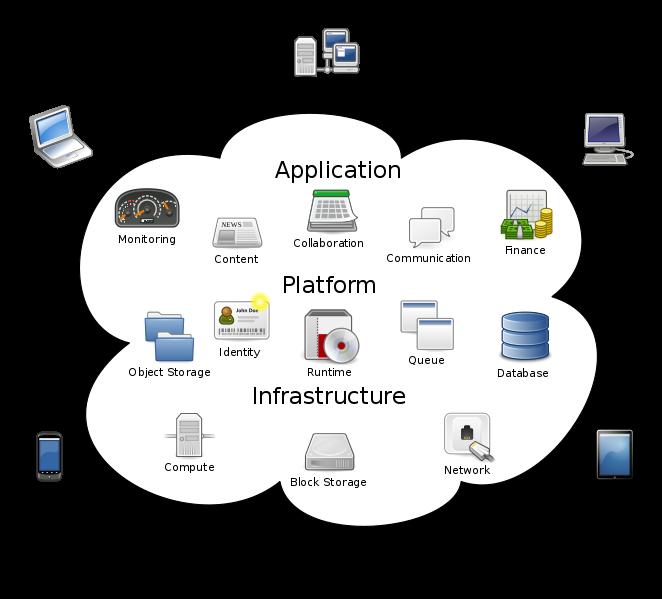 cloud computing - idiotmonsters