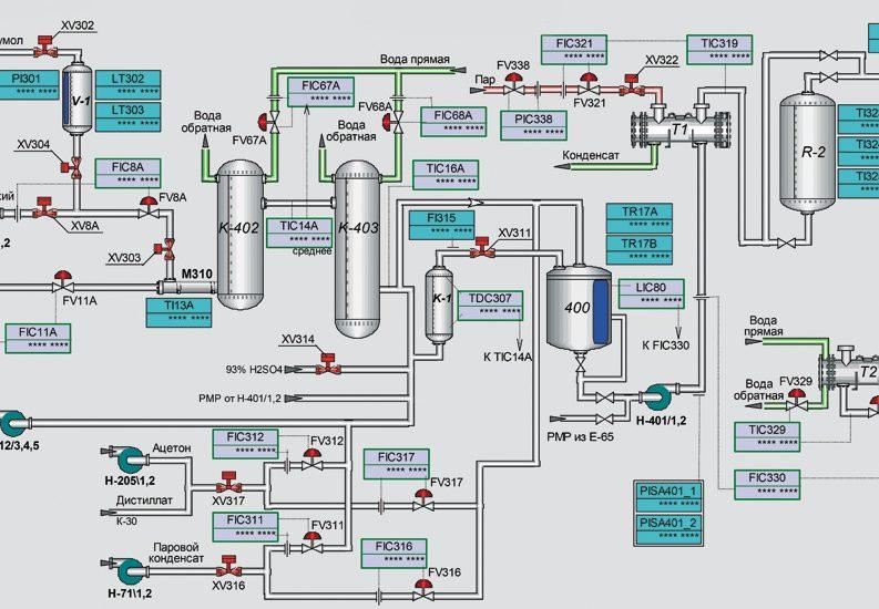 Tugas APSI 2 – Process Control System
