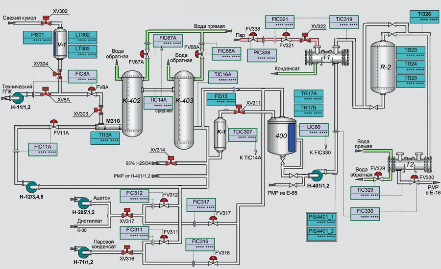 process control system 1 - Rizaldy Primanta
