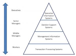 segitiga tingkat 300x221 - Tugas APSI 1 - Analisis Sistem Informasi pada Tokopedia